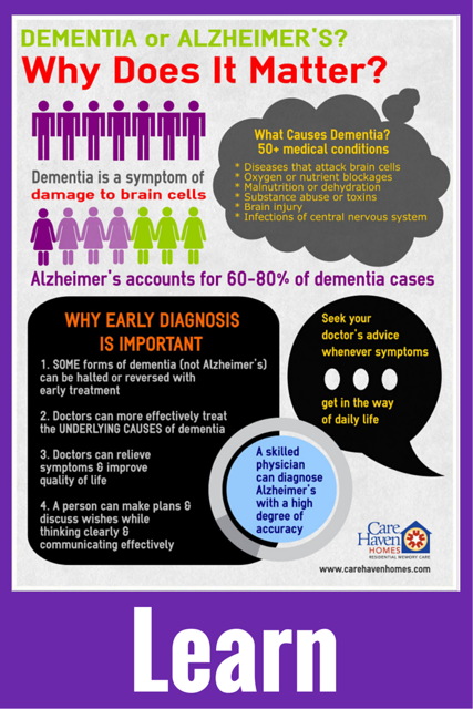 Dementia vs. Alzheimer's? Why does it matter? Dementia is a symptom of damage to brain cells caused by 1) diseases that attack brain cells, 2) oxygen or nutrient blockages, 3) malnutrition or dehydration, 3) substance abuse or toxins, 4) brain injury or 5) infections of central nervous system. Alzheimer's accounts for 60 to 80% of dementia cases. Early diagnosis is important because 1) some forms of dementia can be halted or reversed with early treatment, 2) doctors can better treat the underlying causes of dementia, 3) doctors can relieve symptoms & improve quality of life and 4) a person can make plans & discuss wishes while thinking clearly & communicating effectively. Seek your doctor's advice whenever symptoms get in the way of daily life. A skilled physician can diagnose Alzheimer's with a high degree of accuracy.